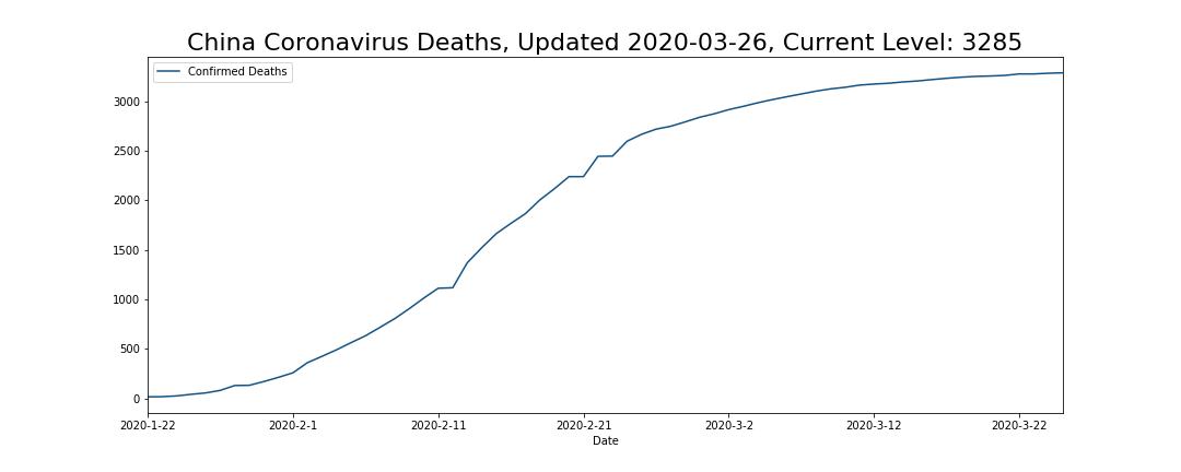China Coronavirus Deaths