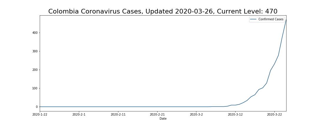 Colombia Coronavirus Cases