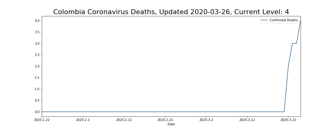Colombia Coronavirus Deaths