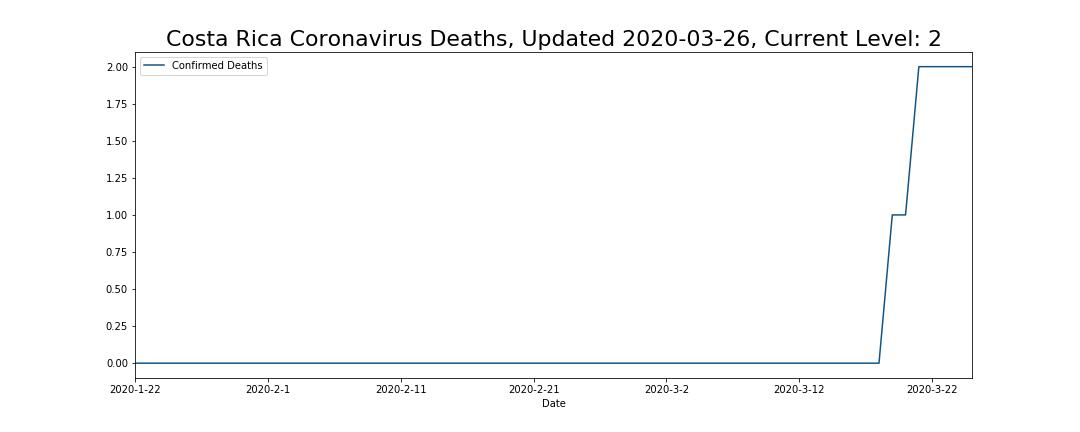Costa Rica Coronavirus Deaths