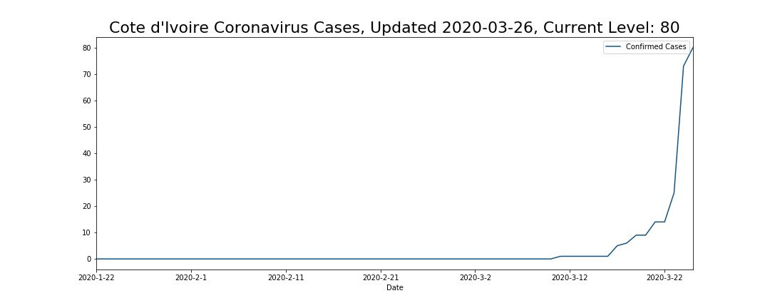 Cote d'Ivoire Coronavirus Cases