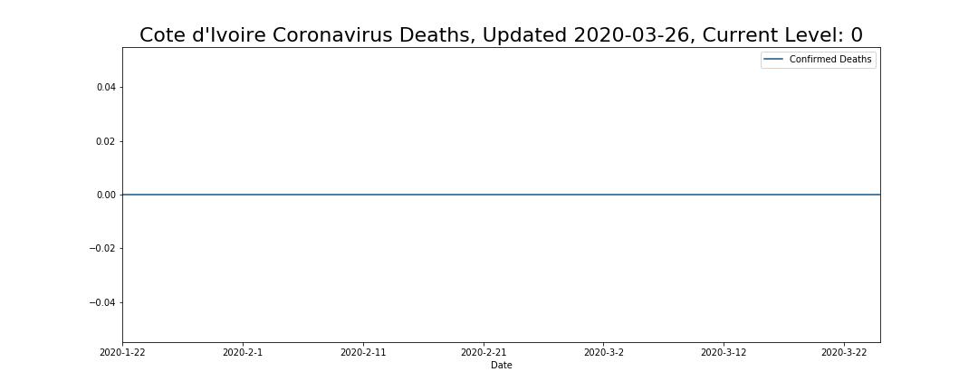 Cote d'Ivoire Coronavirus Deaths