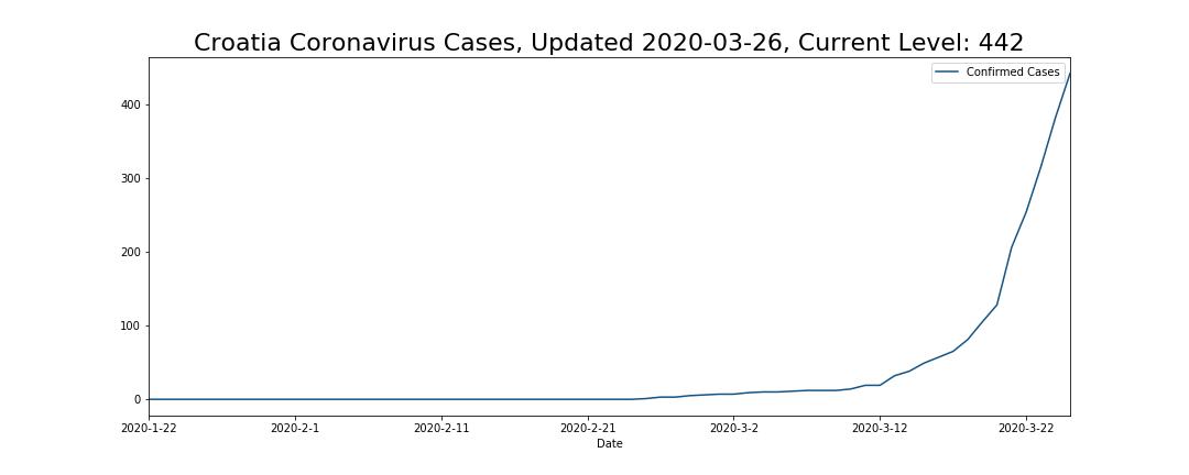 Croatia Coronavirus Cases
