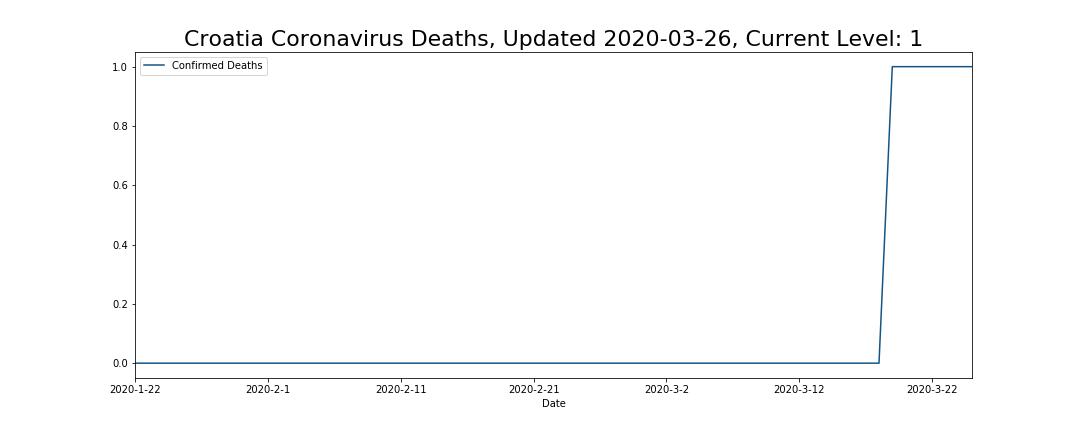 Croatia Coronavirus Deaths