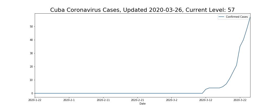 Cuba Coronavirus Cases
