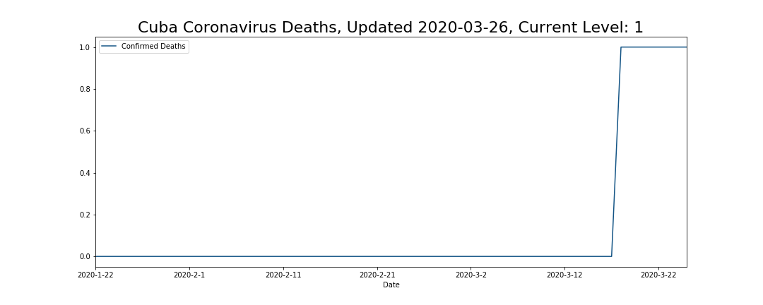 Cuba Coronavirus Deaths