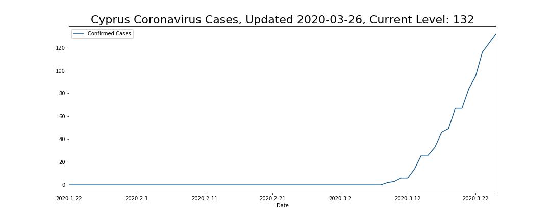 Cyprus Coronavirus Cases