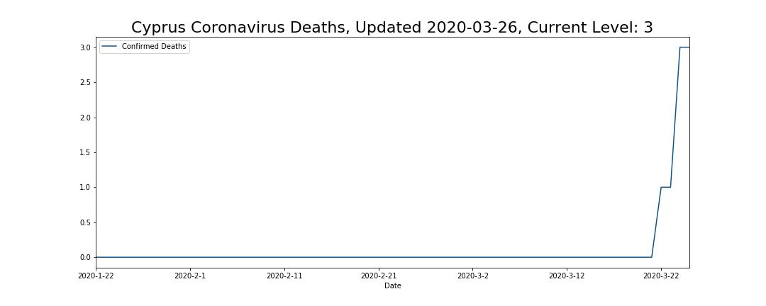 Cyprus Coronavirus Deaths