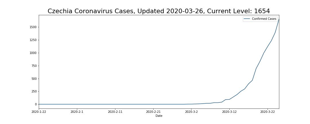 Czechia Coronavirus Cases