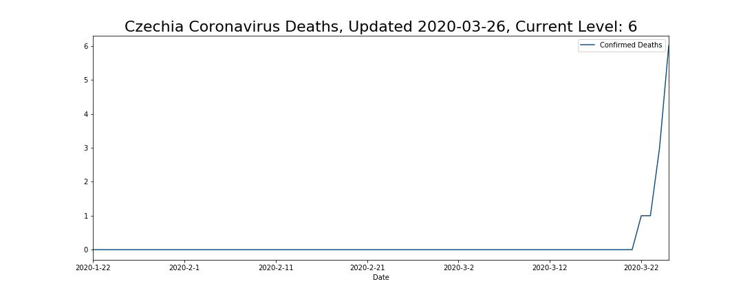 Czechia Coronavirus Deaths