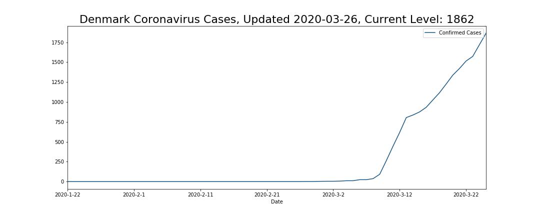 Denmark Coronavirus Cases