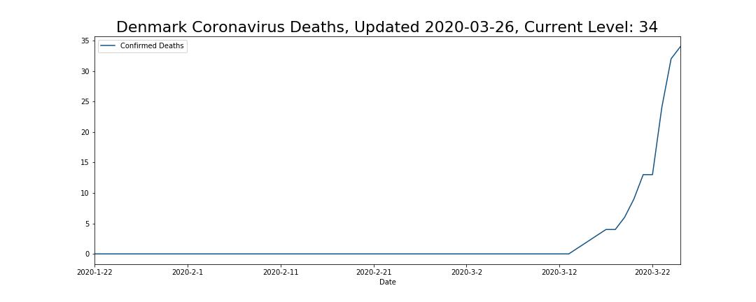 Denmark Coronavirus Deaths
