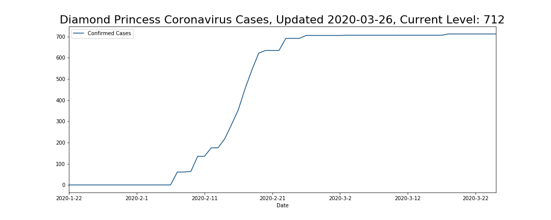Diamond Princess Coronavirus Cases
