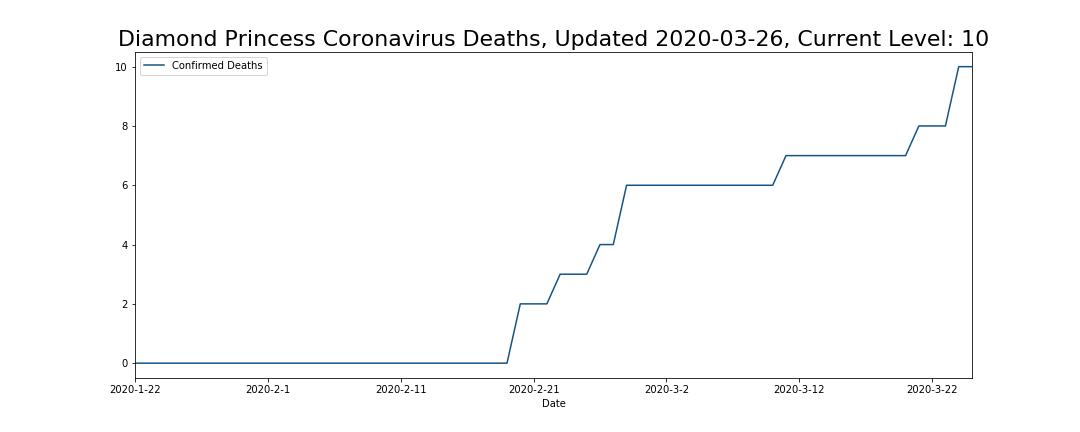 Diamond Princess Coronavirus Deaths