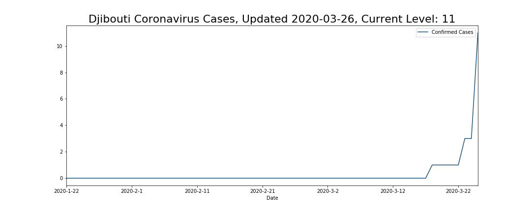 Djibouti Coronavirus Cases