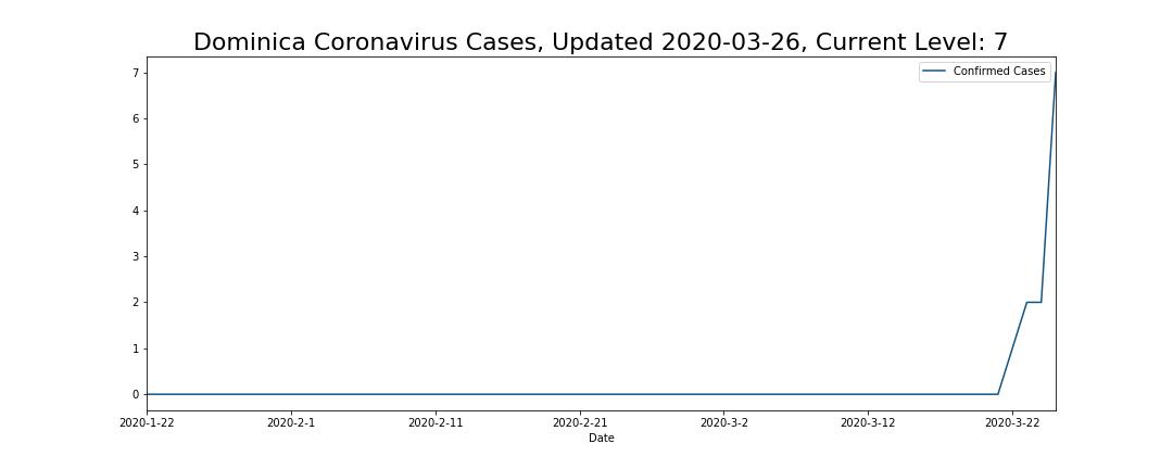 Dominica Coronavirus Cases