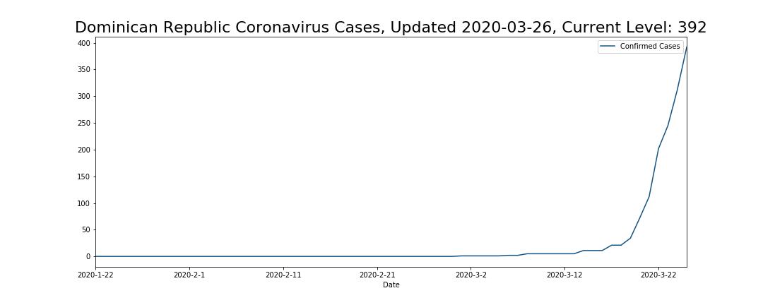 Dominican Republic Coronavirus Cases