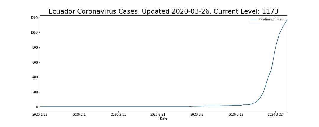 Ecuador Coronavirus Cases