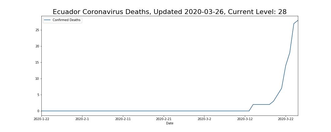 Ecuador Coronavirus Deaths