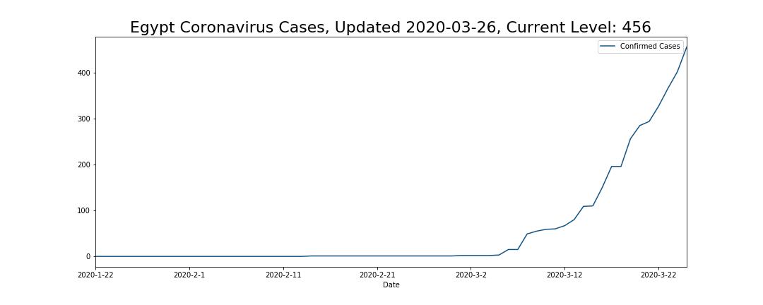Egypt Coronavirus Cases