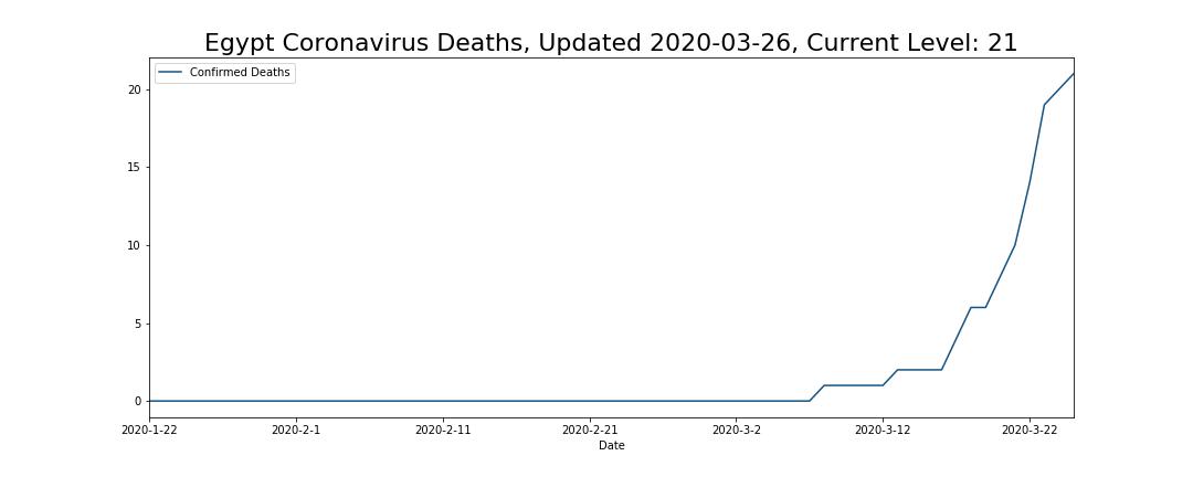 Egypt Coronavirus Deaths