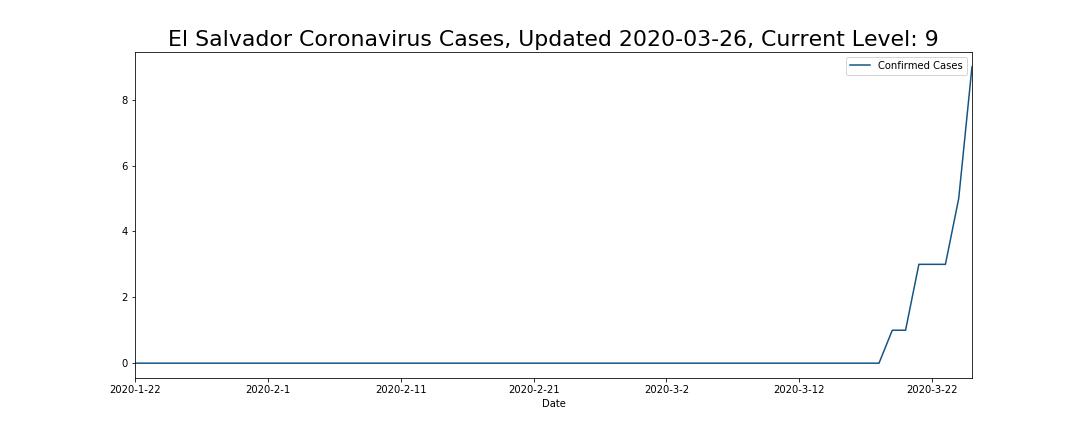 El Salvador Coronavirus Cases