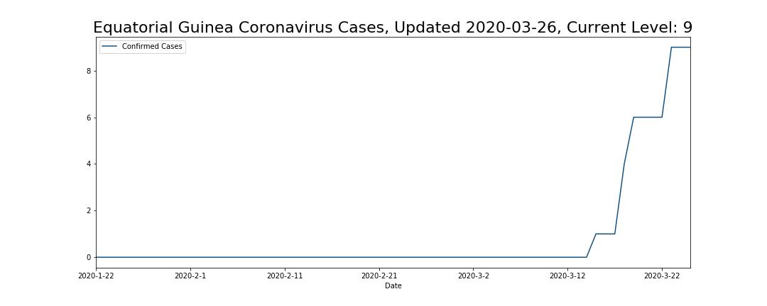 Equatorial Guinea Coronavirus Cases
