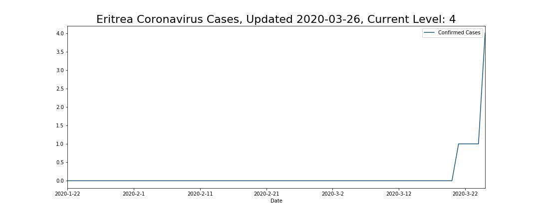 Eritrea Coronavirus Cases