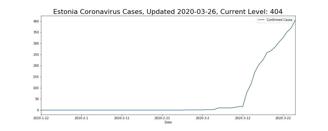 Estonia Coronavirus Cases