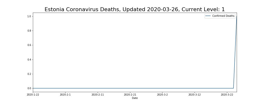 Estonia Coronavirus Deaths