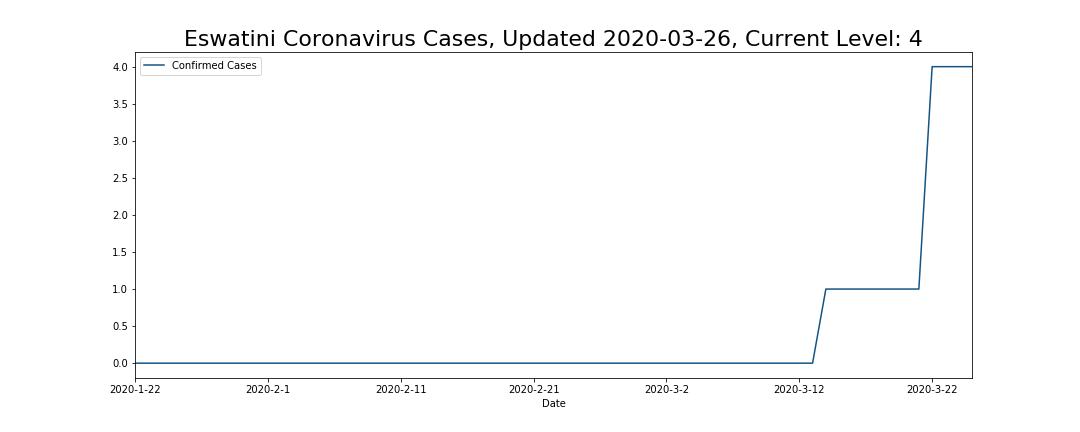 Eswatini Coronavirus Cases