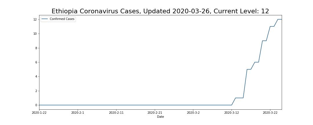 Ethiopia Coronavirus Cases
