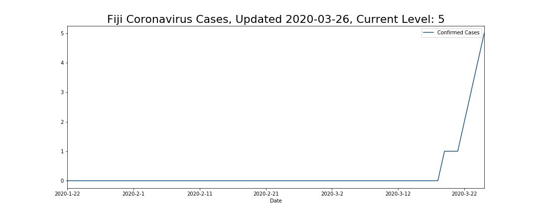 Fiji Coronavirus Cases