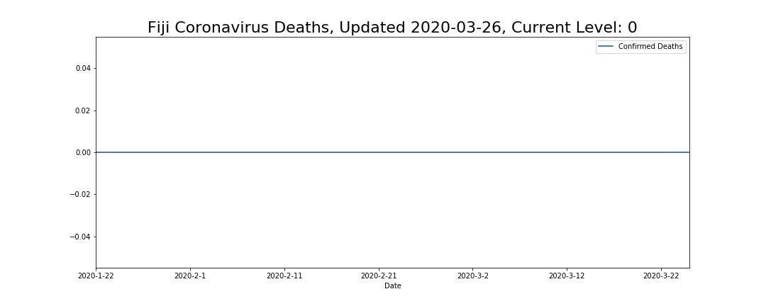 Fiji Coronavirus Deaths