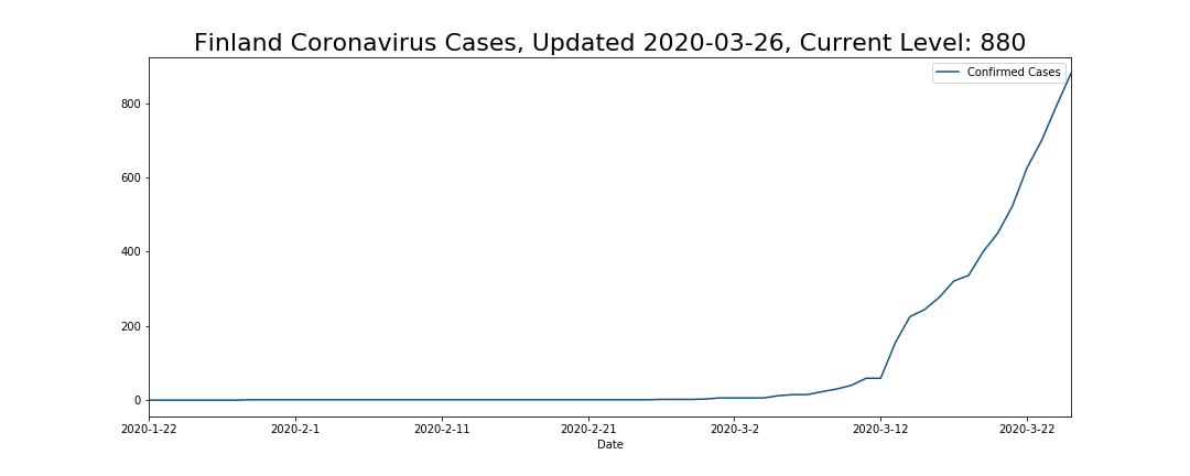 Finland Coronavirus Cases