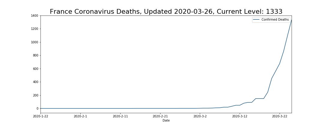 France Coronavirus Deaths