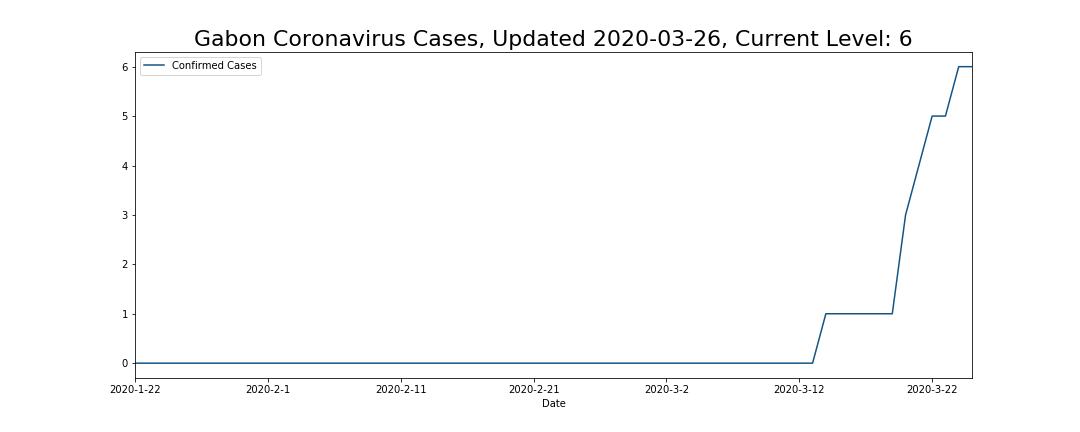 Gabon Coronavirus Cases