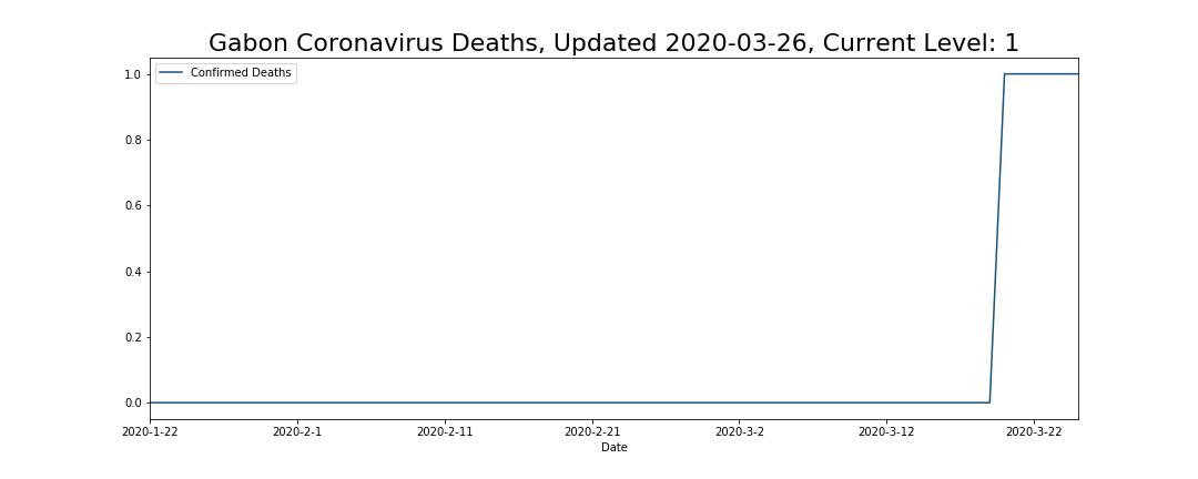 Gabon Coronavirus Deaths