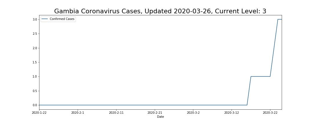 Gambia Coronavirus Cases