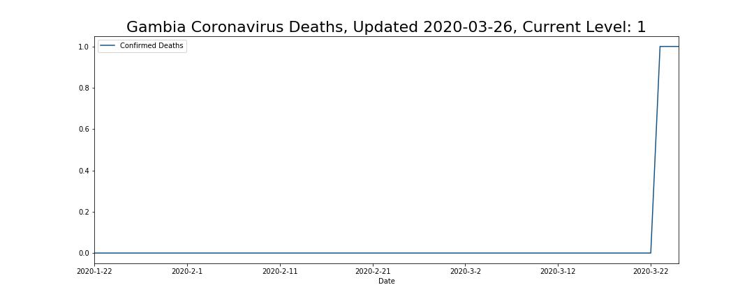 Gambia Coronavirus Deaths
