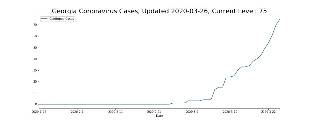 Georgia Coronavirus Cases