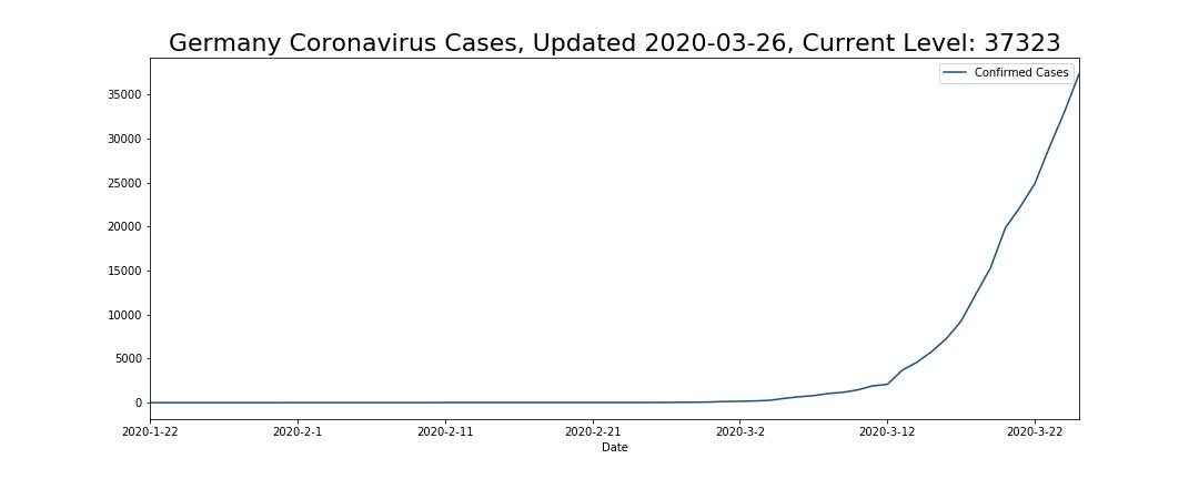 Germany Coronavirus Cases