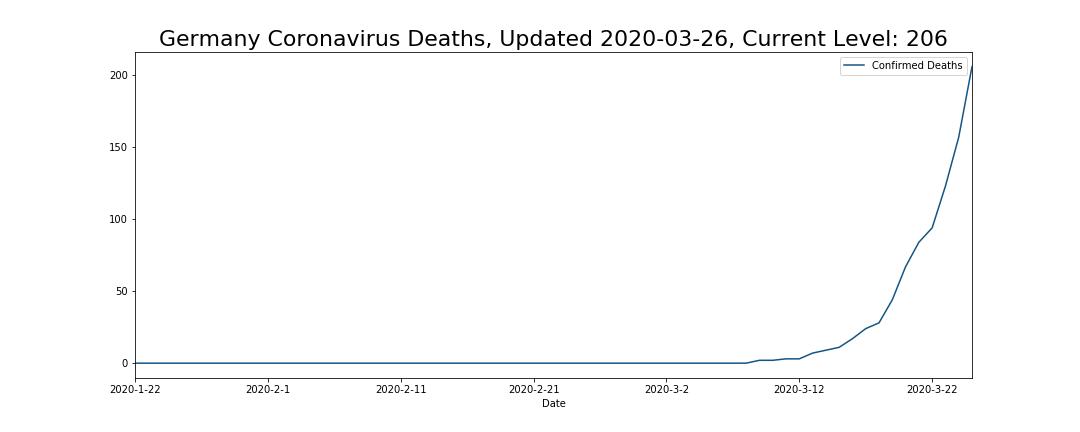 Germany Coronavirus Deaths