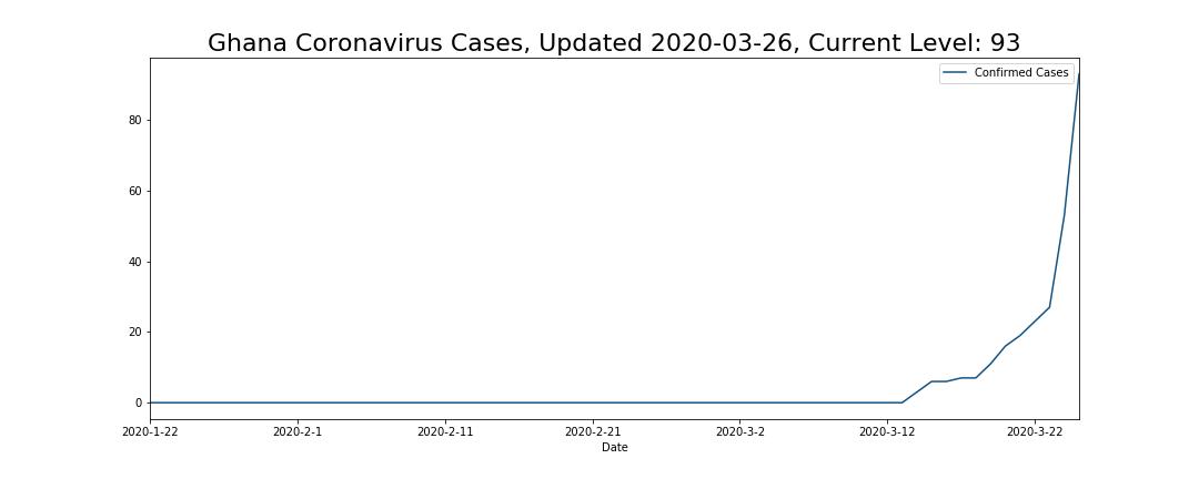 Ghana Coronavirus Cases