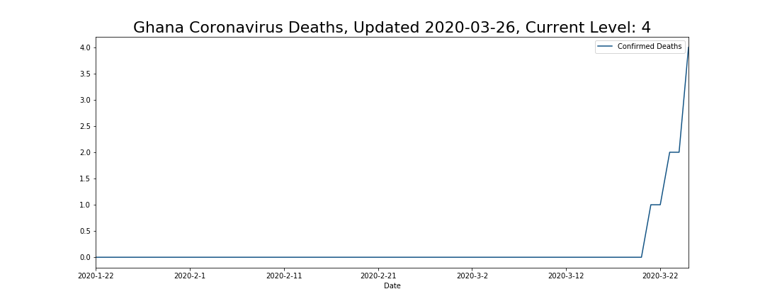 Ghana Coronavirus Deaths
