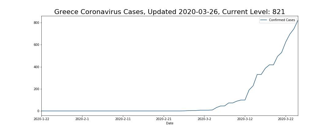Greece Coronavirus Cases