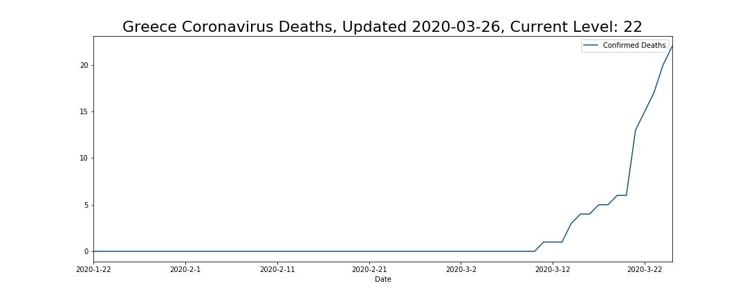 Greece Coronavirus Deaths