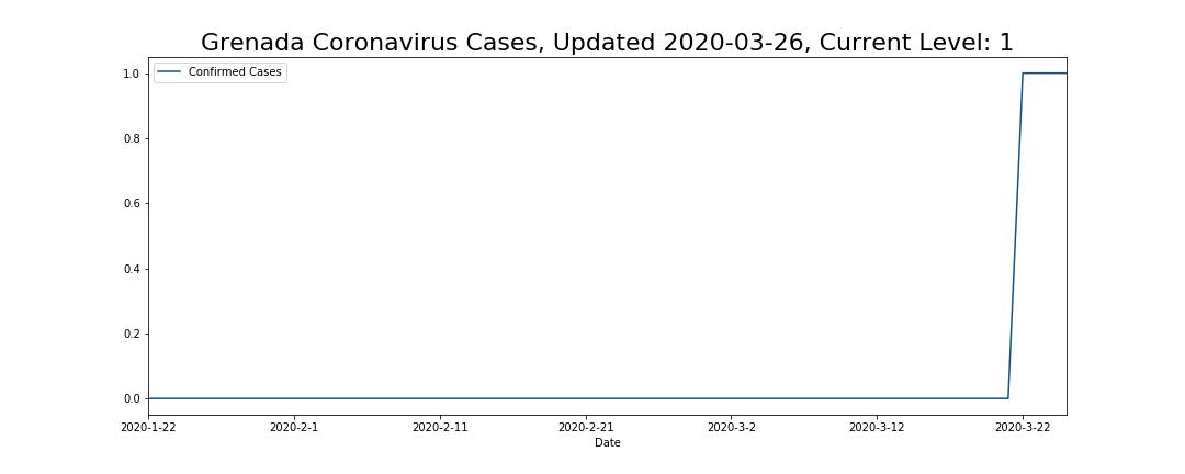 Grenada Coronavirus Cases