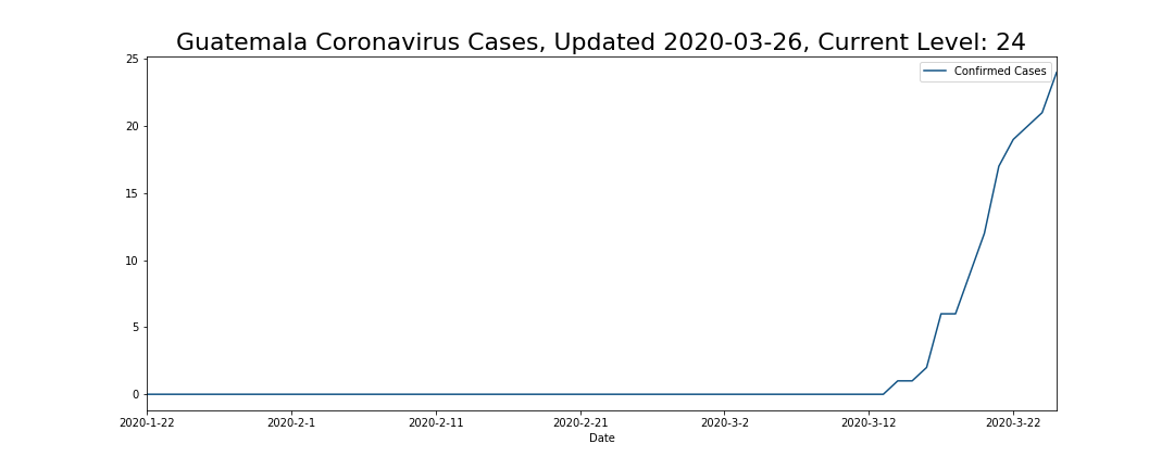 Guatemala Coronavirus Cases