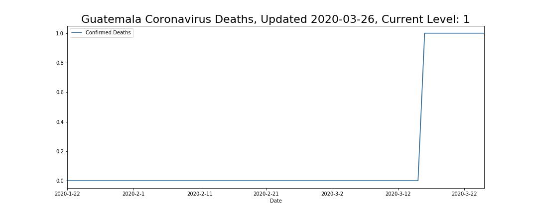 Guatemala Coronavirus Deaths